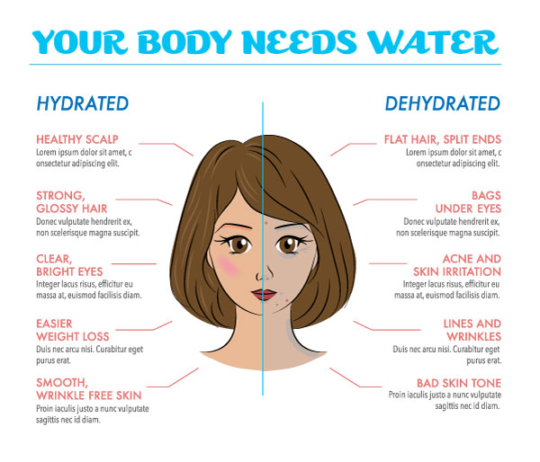 dry-vs-dehydrated